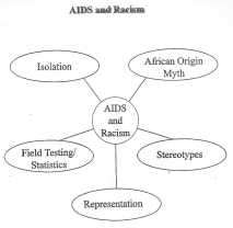 AIDS and Racism - Black Outreach Project